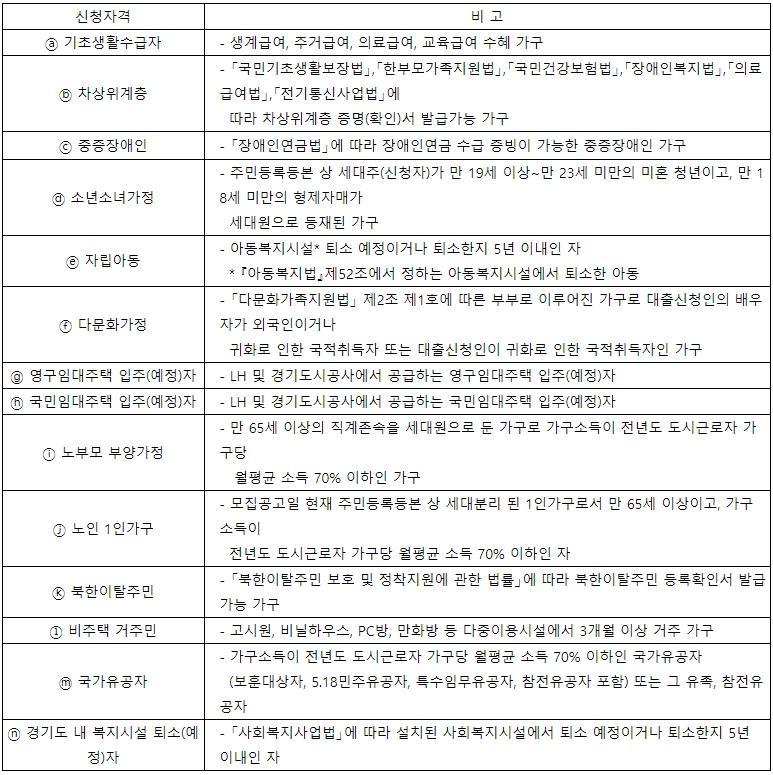 경기도전세자금대출 신청자격