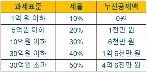 금액별 아파트 증여세율, 누진공제액 표