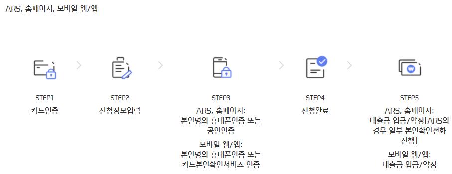 신용카드 보유자 대출 상품인 신한카드 스피드론 신청방법