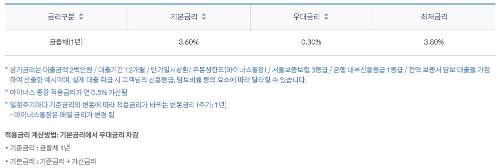 신한은행 비상금대출(쏠편한) 기본금리, 우대금리, 최저금리